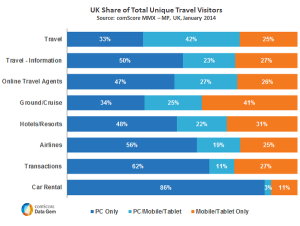 uk-share-of-total-unique-travel-visitors_reference